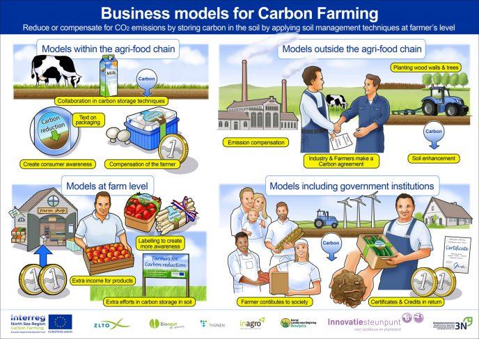 Carbon Farming ENG 0 1
